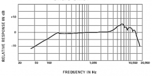 microphone frequency response